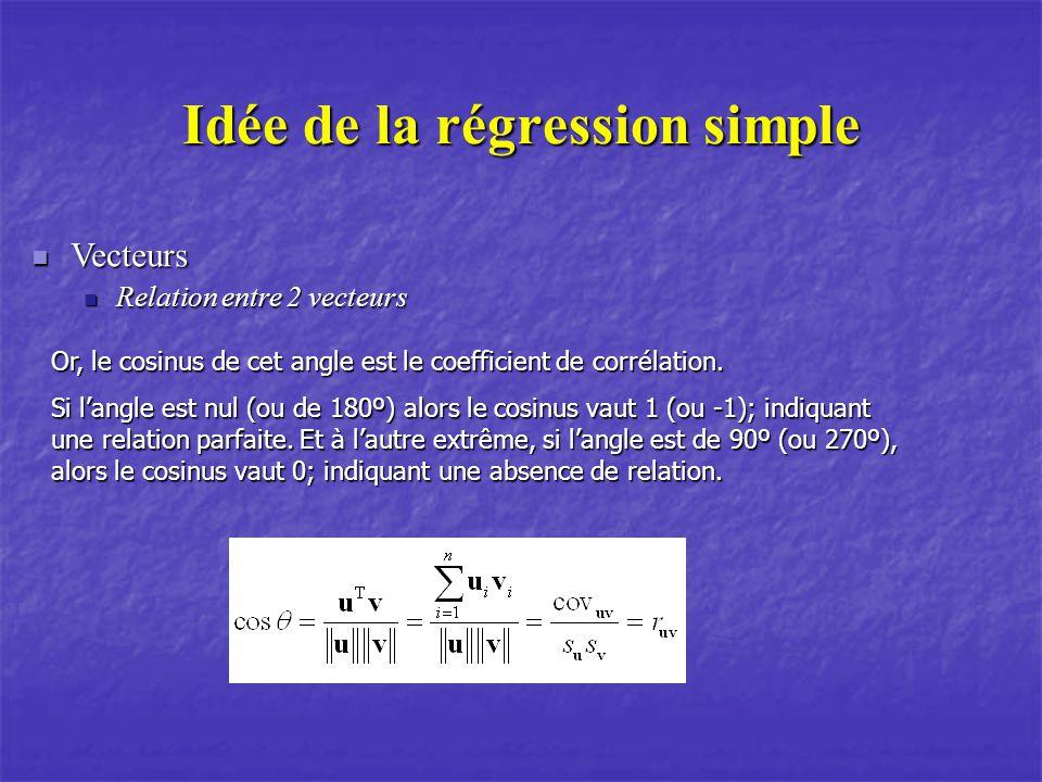Idée de la régression simple Vecteurs Vecteurs Relation entre 2 vecteurs Relation entre 2 vecteurs Or, le cosinus de cet angle est le coefficient de corrélation.