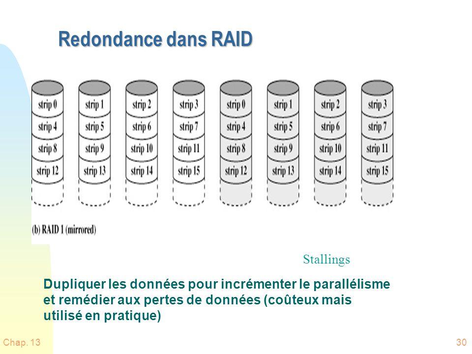 Chap. 1330 Redondance dans RAID Dupliquer les données pour incrémenter le parallélisme et remédier aux pertes de données (coûteux mais utilisé en prat