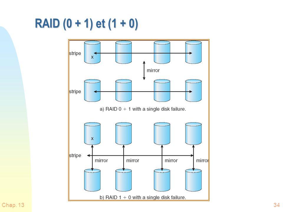 Chap. 1334 RAID (0 + 1) et (1 + 0)