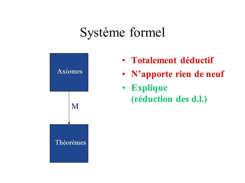Système formel Totalement déductif Napporte rien de neuf Explique (réduction des d.l.) M Axiomes Théorèmes