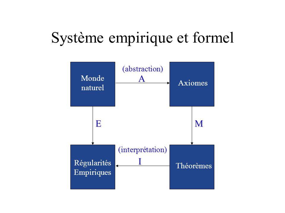 Système empirique et formel M Axiomes Théorèmes E Régularités Empiriques Monde naturel A I (interprétation)(abstraction)