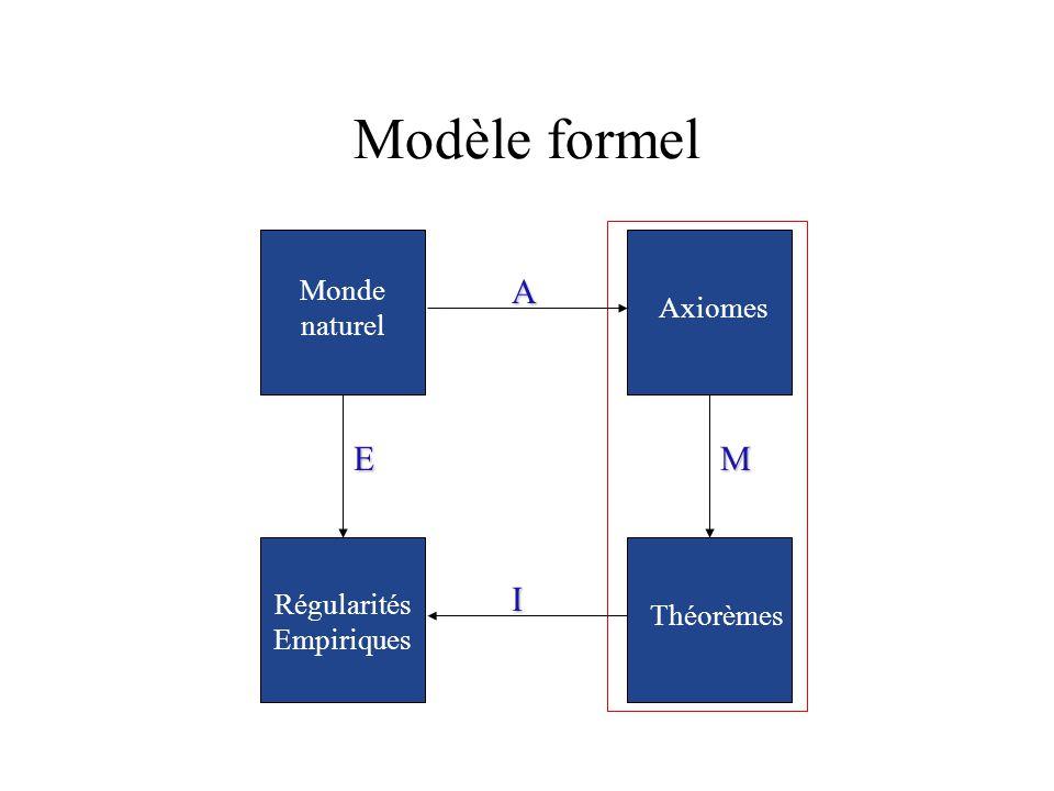 Modèle formel A I M Axiomes Théorèmes E Régularités Empiriques Monde naturel