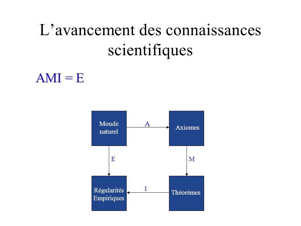 Lavancement des connaissances scientifiques A I M Axiomes Théorèmes E Régularités Empiriques Monde naturel AMI = E