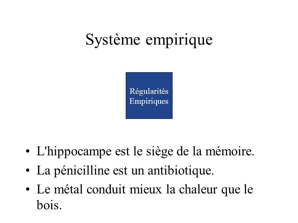 Système empirique L'hippocampe est le siège de la mémoire. La pénicilline est un antibiotique. Le métal conduit mieux la chaleur que le bois. Régulari