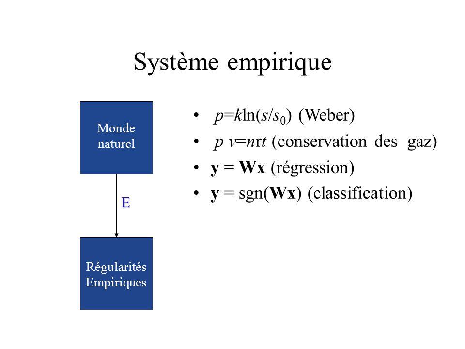 Système empirique E Régularités Empiriques Monde naturel p=kln(s/s 0 ) (Weber) p v=nrt (conservation des gaz) y = Wx (régression) y = sgn(Wx) (classif