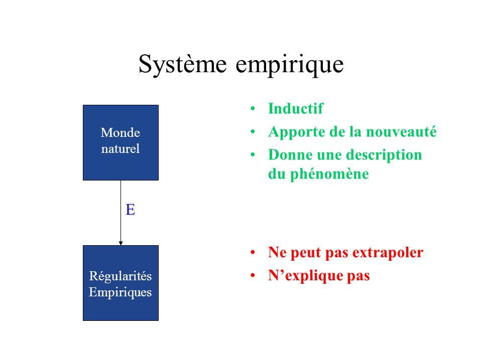 Système empirique E Régularités Empiriques Monde naturel Ne peut pas extrapoler Nexplique pas Inductif Apporte de la nouveauté Donne une description d