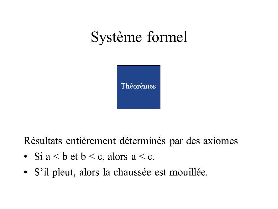 Système formel Résultats entièrement déterminés par des axiomes Si a < b et b < c, alors a < c. Sil pleut, alors la chaussée est mouillée. Théorèmes
