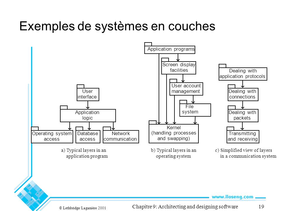 © Lethbridge/Laganière 2001 Chapitre 9: Architecting and designing software19 Exemples de systèmes en couches Screen display facilities User account management File system Kernel (handling processes and swapping) Application programs User interface Application logic Database access Network communication Transmitting and receiving Dealing with packets Dealing with connections Dealing with application protocols a) Typical layers in an application program b) Typical layers in an operating system c) Simplified view of layers in a communication system Operating system access