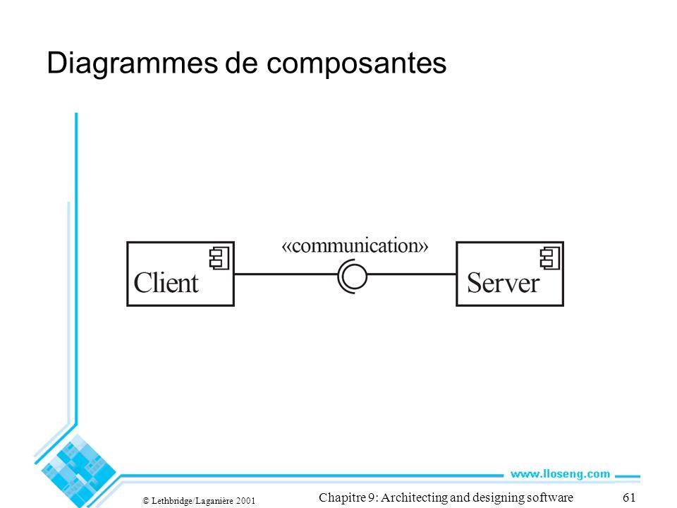 © Lethbridge/Laganière 2001 Chapitre 9: Architecting and designing software61 Diagrammes de composantes