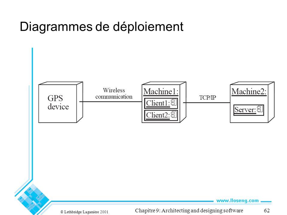 © Lethbridge/Laganière 2001 Chapitre 9: Architecting and designing software62 Diagrammes de déploiement