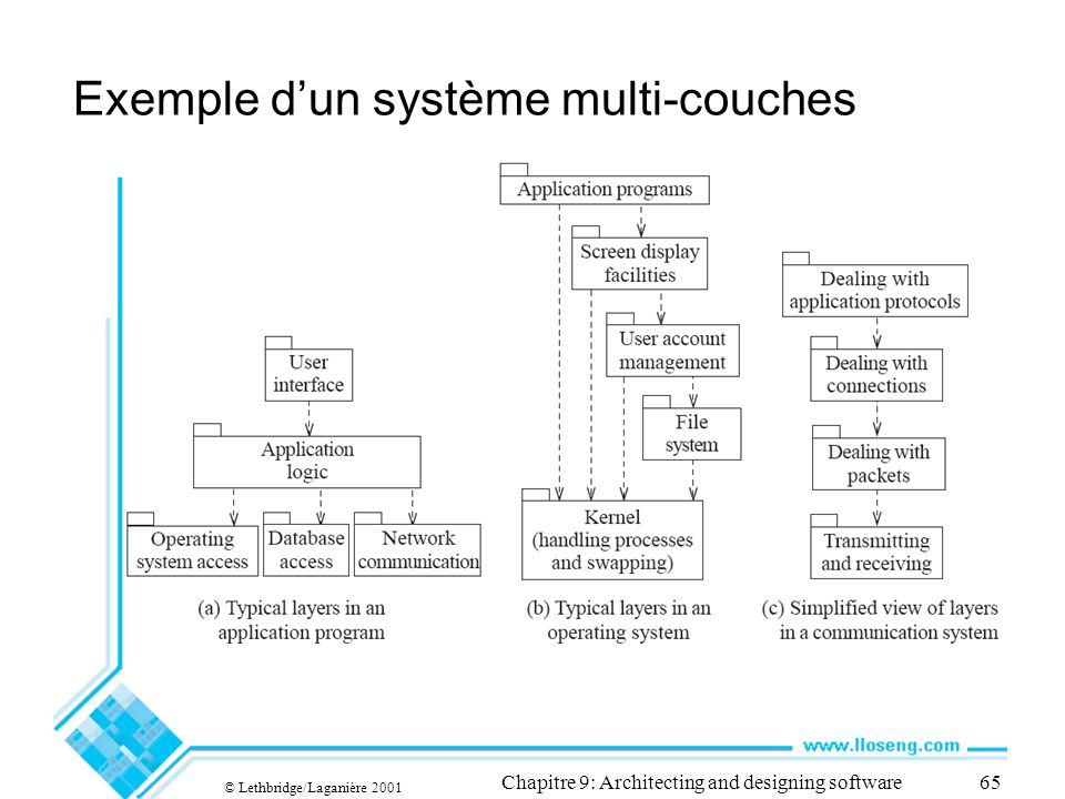 © Lethbridge/Laganière 2001 Chapitre 9: Architecting and designing software65 Exemple dun système multi-couches