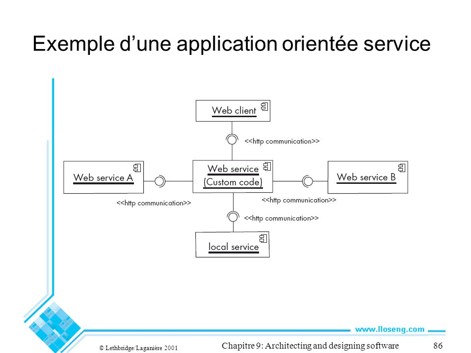 © Lethbridge/Laganière 2001 Chapitre 9: Architecting and designing software86 Exemple dune application orientée service