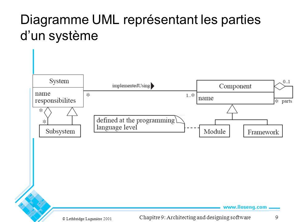 © Lethbridge/Laganière 2001 Chapitre 9: Architecting and designing software9 Diagramme UML représentant les parties dun système