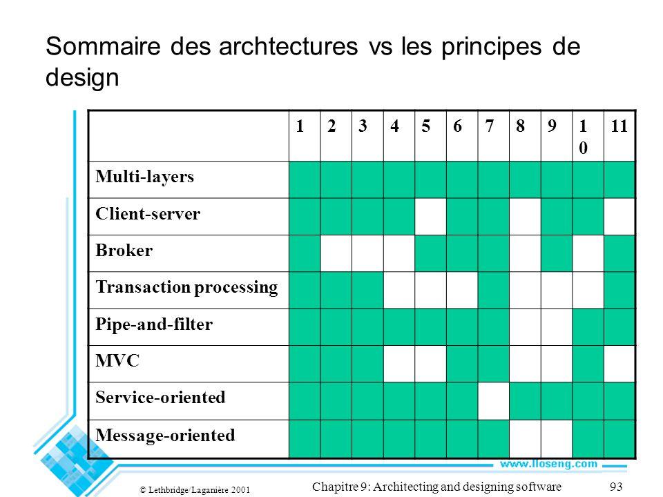 © Lethbridge/Laganière 2001 Chapitre 9: Architecting and designing software93 Sommaire des archtectures vs les principes de design 1234567891010 11 Mu