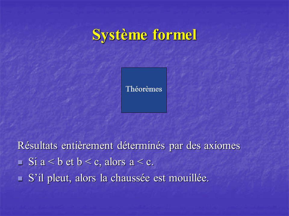 Système formel Résultats entièrement déterminés par des axiomes Si a < b et b < c, alors a < c.