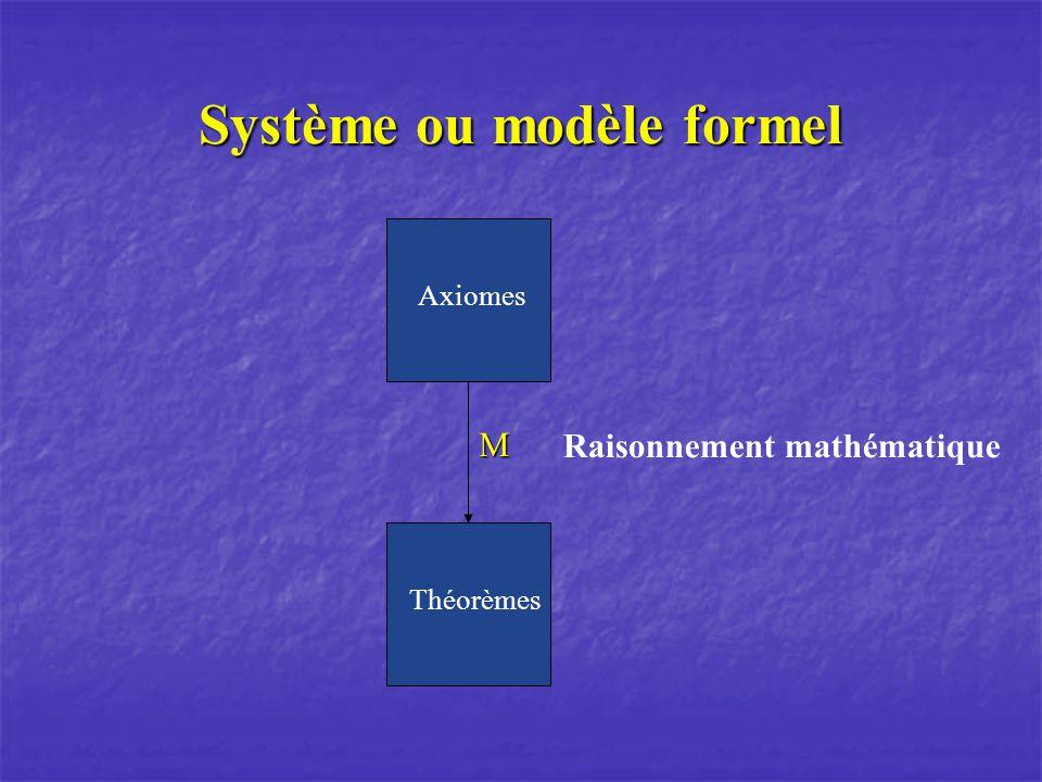 Système ou modèle formel M Axiomes Théorèmes Raisonnement mathématique