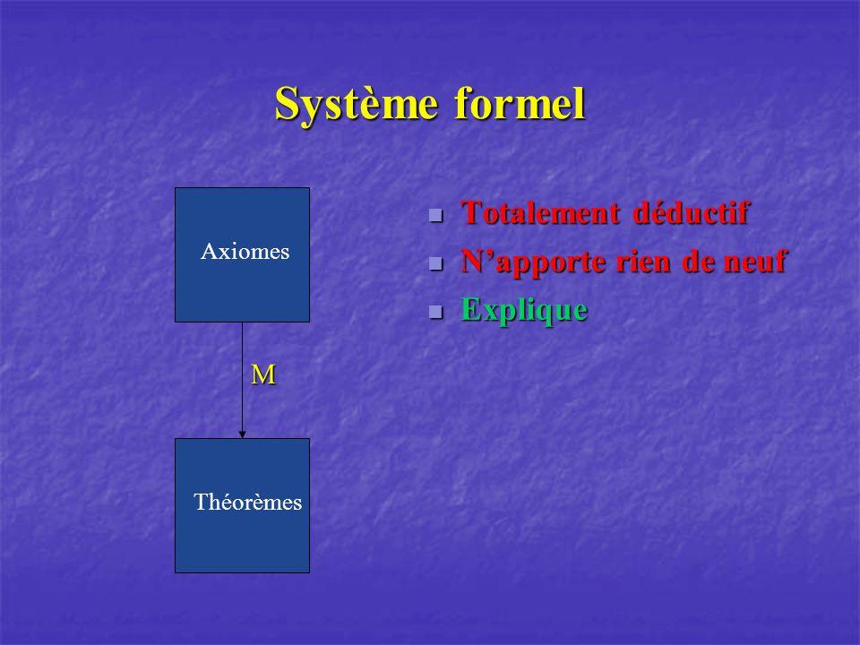 Système formel Totalement déductif Totalement déductif Napporte rien de neuf Napporte rien de neuf Explique Explique M Axiomes Théorèmes