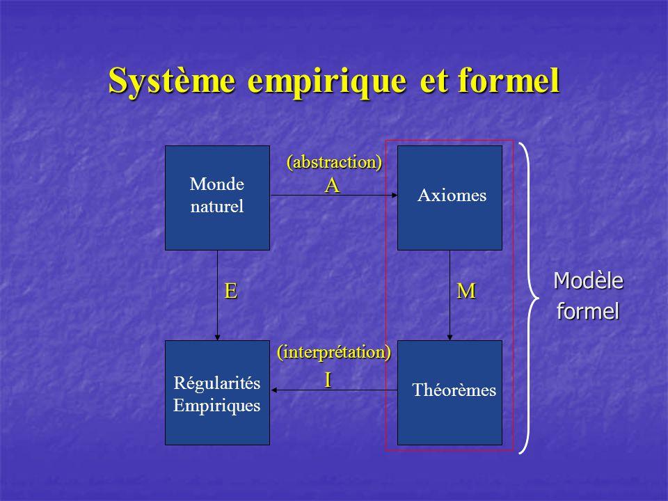 Système empirique et formel M Axiomes Théorèmes E Régularités Empiriques Monde naturel A I (interprétation)(abstraction)Modèleformel