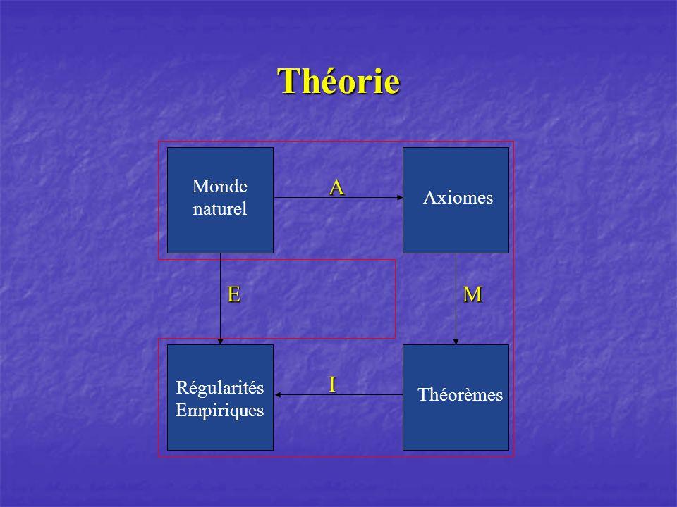 Théorie A I M Axiomes Théorèmes E Régularités Empiriques Monde naturel