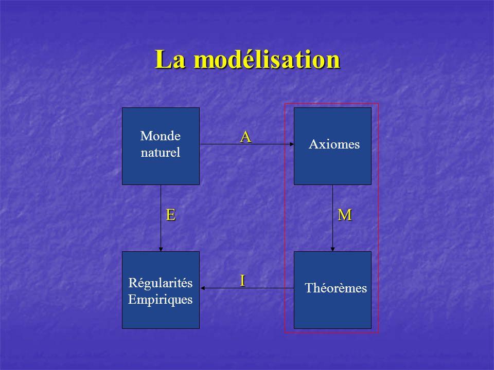 La modélisation A I M Axiomes Théorèmes E Régularités Empiriques Monde naturel