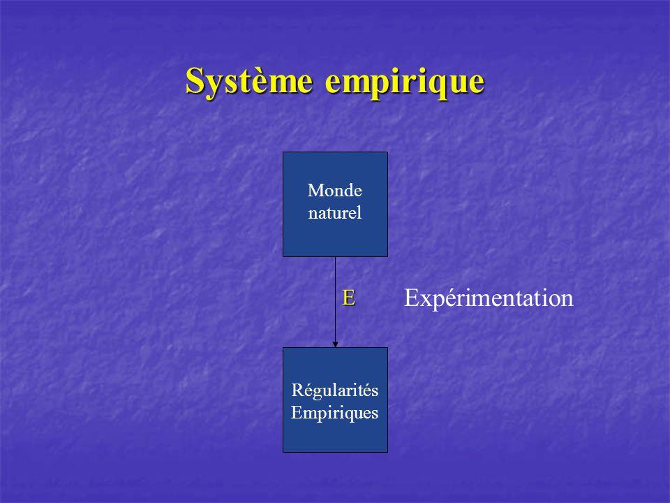 Système empirique E Régularités Empiriques Monde naturel p<0,05 p<0,05 R/R=k R/R=k PV=nRT PV=nRTStatistique