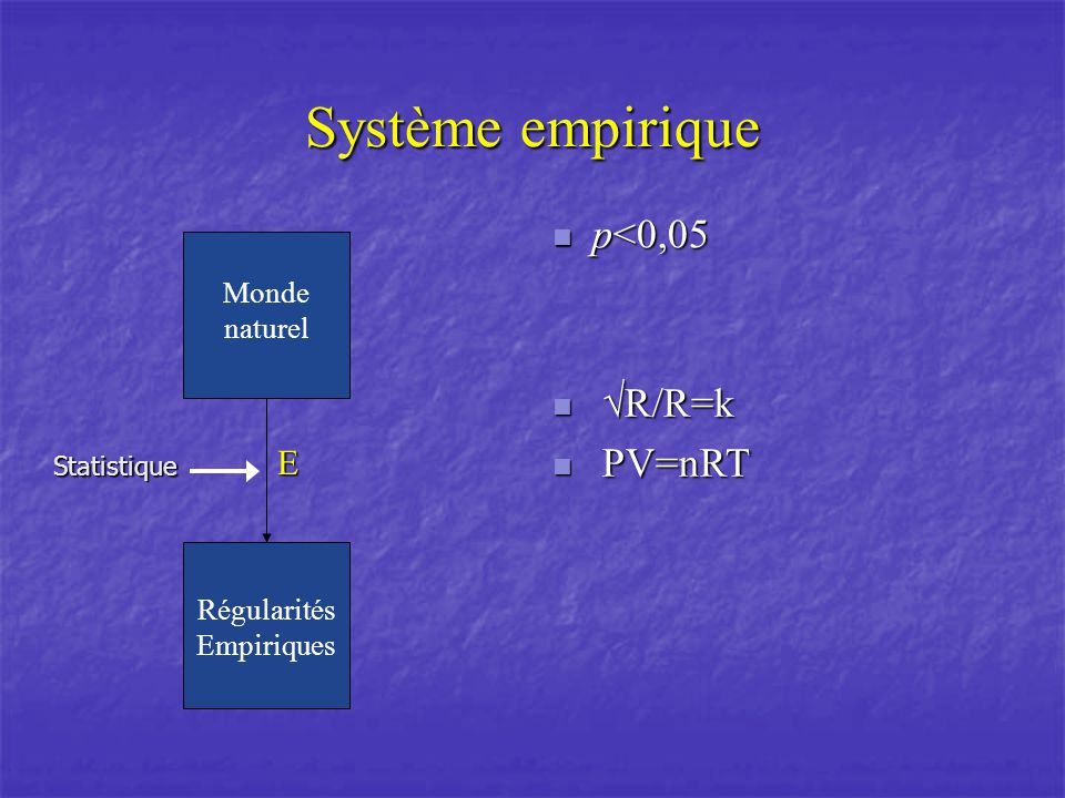 Explication des phénomènes simples Invariance Invariance A A Translation ARotation A AHomothétie A