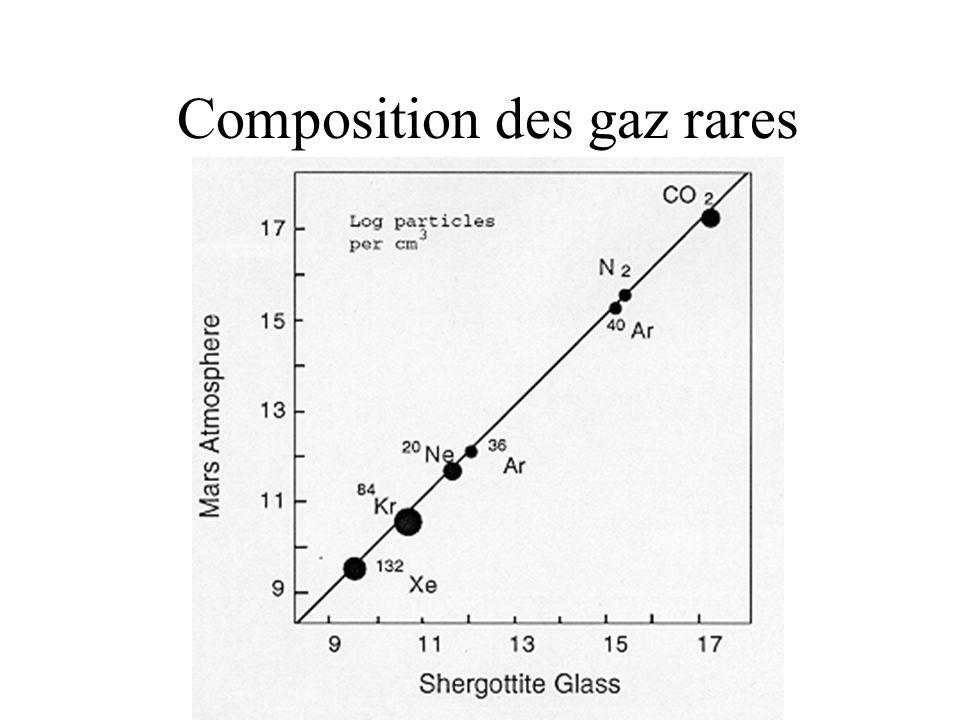 Composition des gaz rares