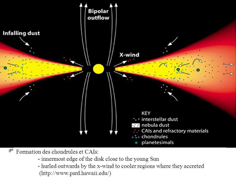 Chondrules et CAI Chondrules – sphères millimètriques dolivine [(Mg,Fe)SiO 4 ] et pyroxène [(Mg,Fe)SiO 3 ] CAI – inclusions de CaO, Al 2 O 3 Refroidissement de goutelettes millimèriques de matériel en fusion à lintérieur de la nébuleuse solaire Créées avant la formation des planètes Matiére la plus vieille du système solaire