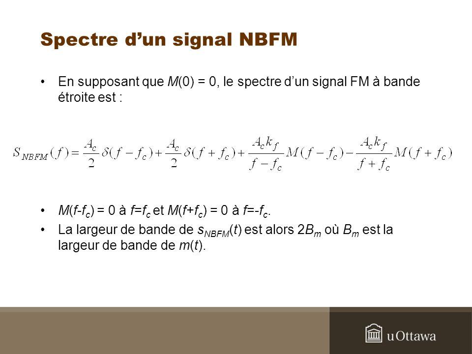 Spectre dun signal NBFM En supposant que M(0) = 0, le spectre dun signal FM à bande étroite est : M(f-f c ) = 0 à f=f c et M(f+f c ) = 0 à f=-f c. La