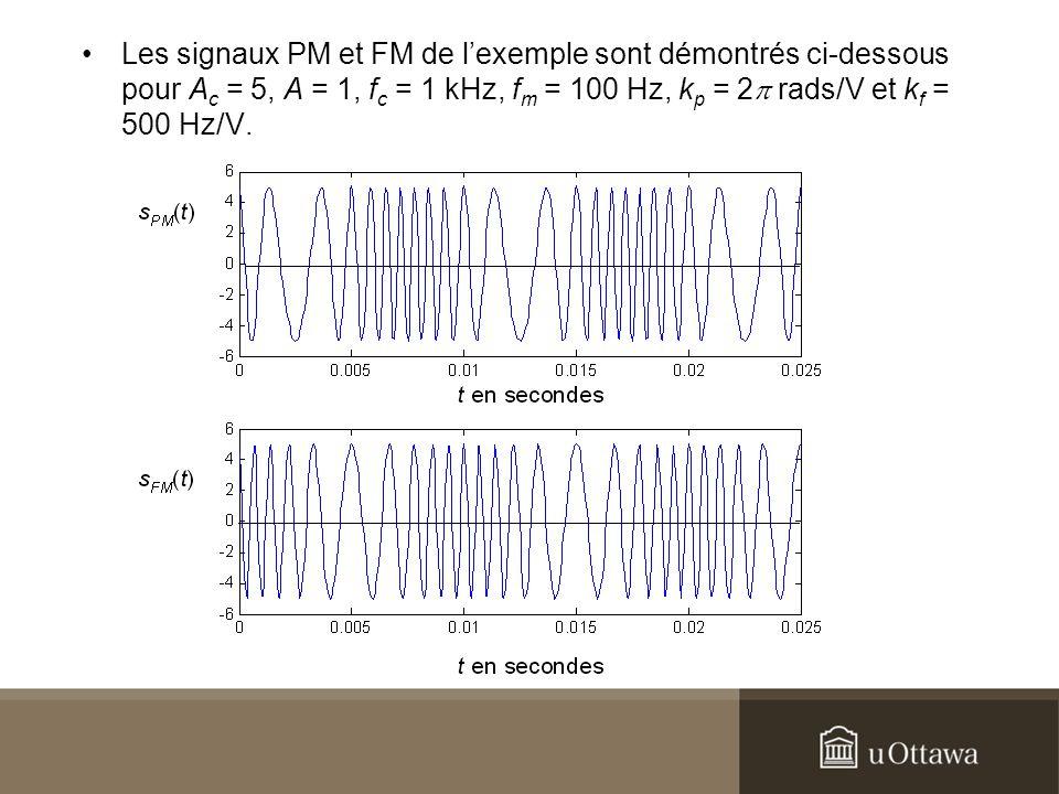Les signaux PM et FM de lexemple sont démontrés ci-dessous pour A c = 5, A = 1, f c = 1 kHz, f m = 100 Hz, k p = 2 rads/V et k f = 500 Hz/V.