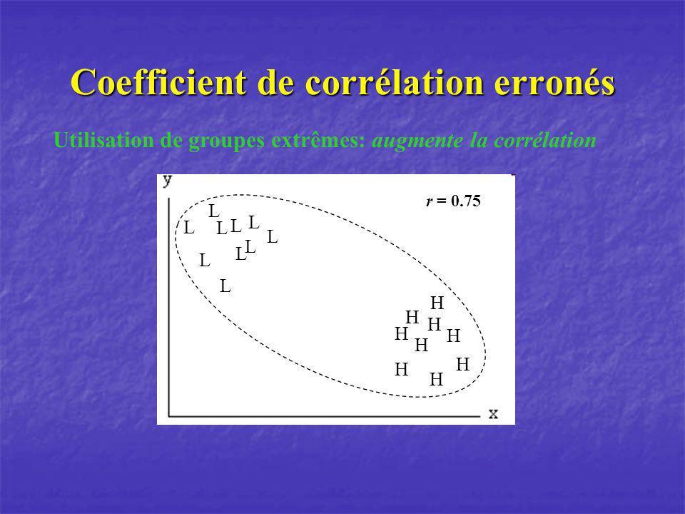 Coefficient de corrélation erronés Utilisation de groupes extrêmes: augmente la corrélation L L L L L L L L L L H H H H H H H H H r = 0.75