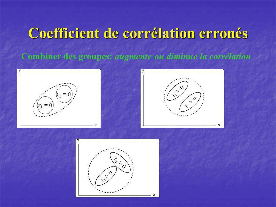 Coefficient de corrélation erronés Combiner des groupes: augmente ou diminue la corrélation r 1 = 0 r 2 = 0 r 1 > 0 r 2 > 0 r 1 > 0 r 2 > 0