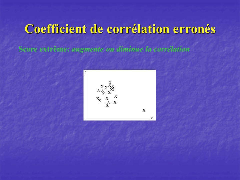 Coefficient de corrélation erronés Score extrême: augmente ou diminue la corrélation x x x x x x x x x x x xx x x x x x x