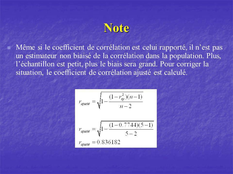 Note Même si le coefficient de corrélation est celui rapporté, il nest pas un estimateur non biaisé de la corrélation dans la population. Plus, léchan