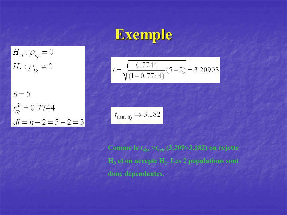 Exemple Comme le t obs >t crit (3.209>3.182) on rejette H 0 et on accepte H 1. Les 2 populations sont donc dépendantes.
