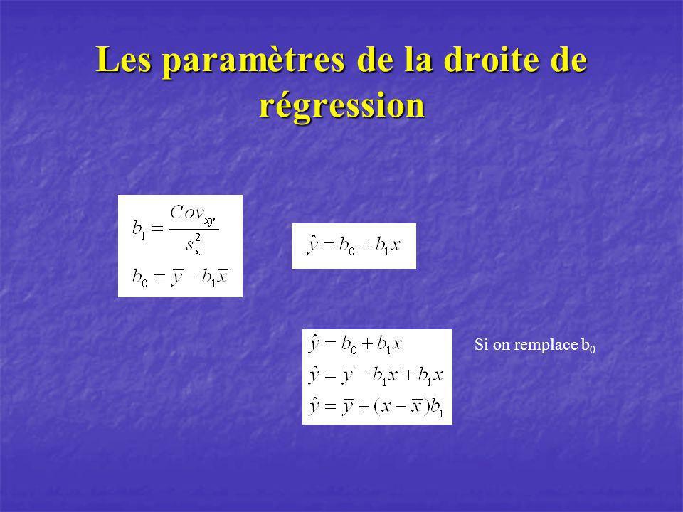 Les paramètres de la droite de régression Si on remplace b 0