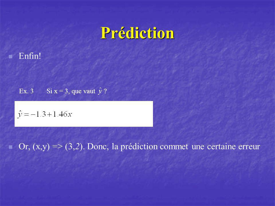 Prédiction Enfin! Ex. 3Si x = 3, que vaut ? Or, (x,y) => (3,2). Donc, la prédiction commet une certaine erreur