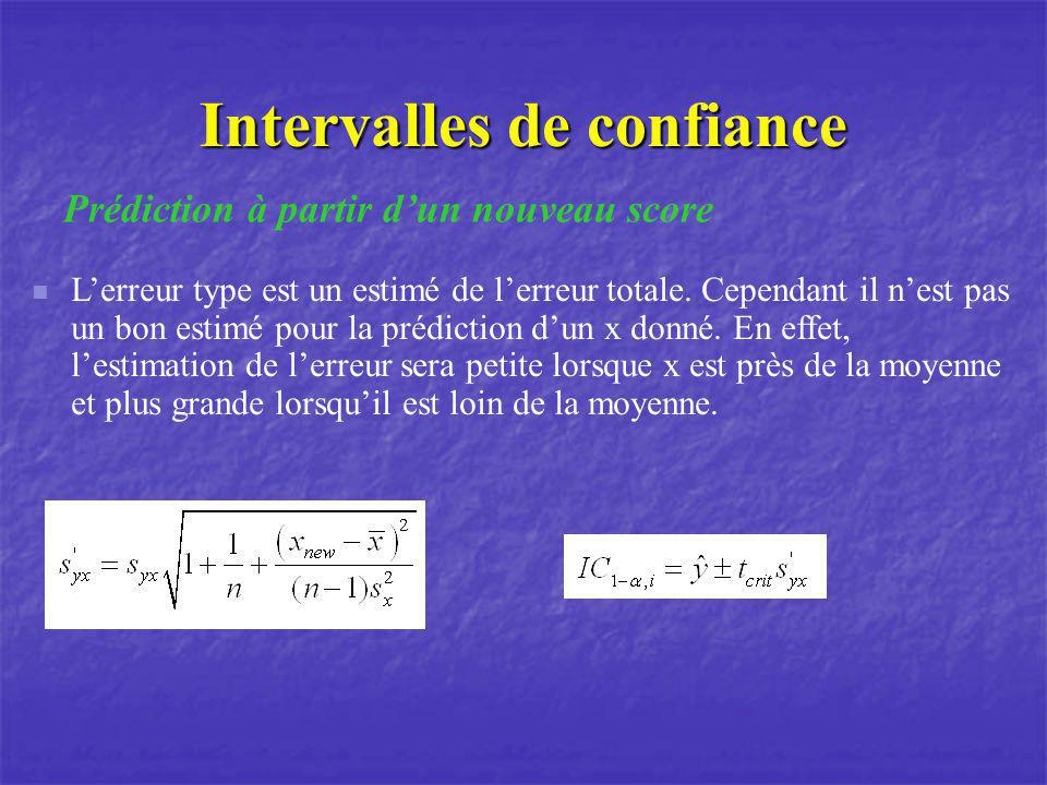 Intervalles de confiance Lerreur type est un estimé de lerreur totale. Cependant il nest pas un bon estimé pour la prédiction dun x donné. En effet, l