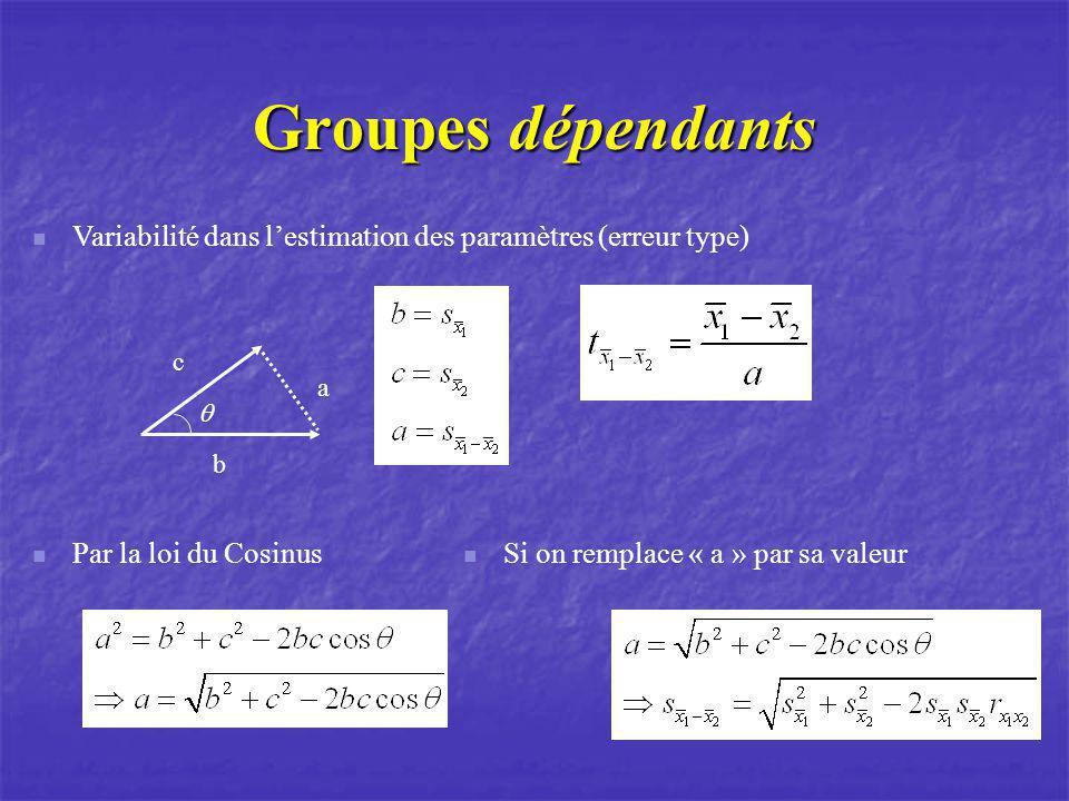 Groupes dépendants b c a Variabilité dans lestimation des paramètres (erreur type) Par la loi du Cosinus Si on remplace « a » par sa valeur