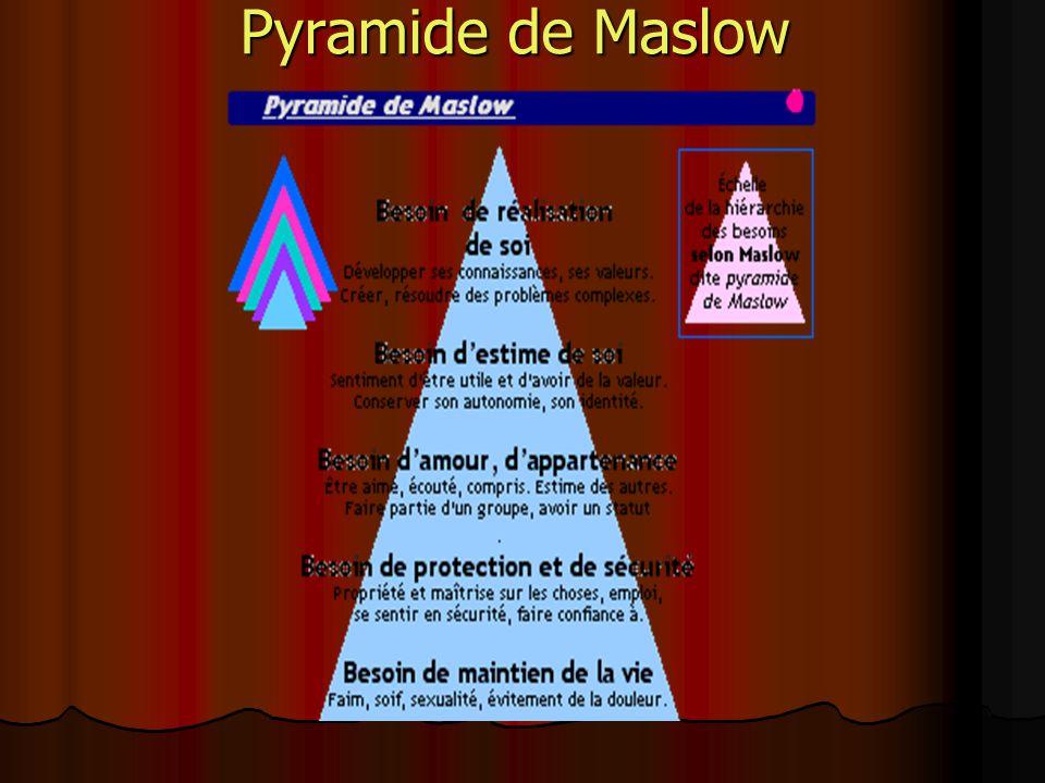 Lélève est au centre de la théorie humaniste est au centre de la théorie humaniste liberté: ses goûts, ses intérêts liberté: ses goûts, ses intérêts rétroaction rétroaction expériences positives expériences positives Maslow et les besoins de Maslow et les besoins delélève