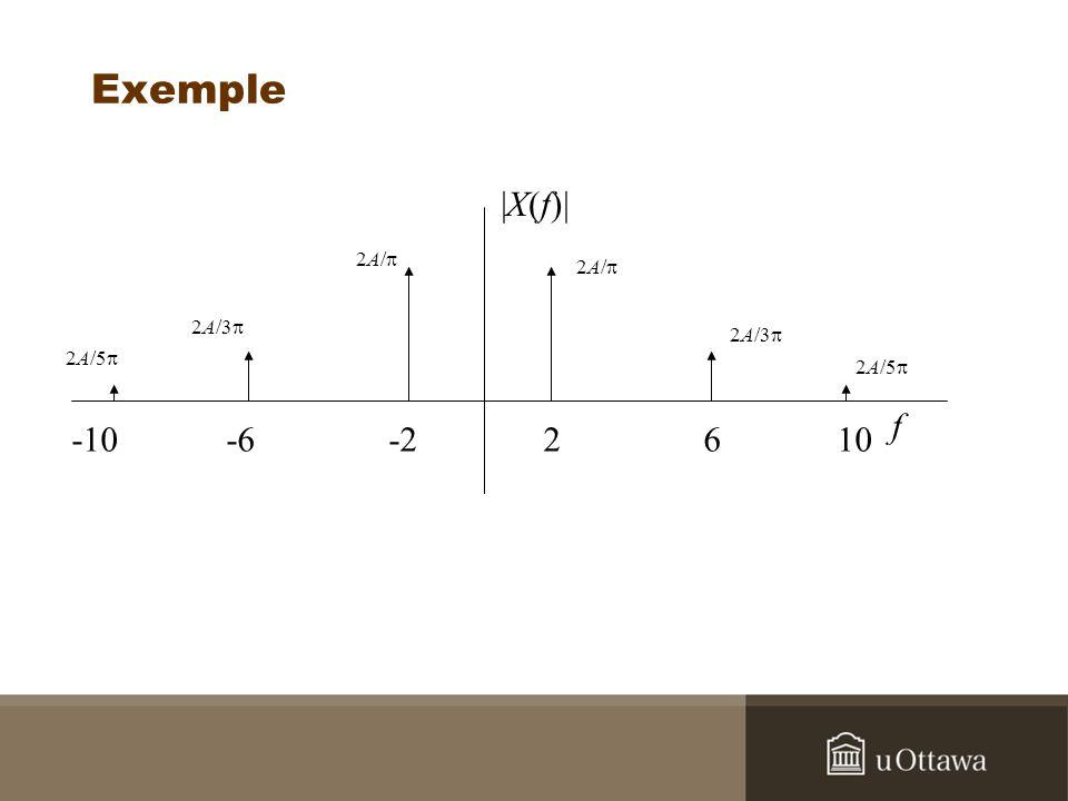 Exemple Trouvez la fonction dautocorrélation et la densité spectrale de puissance du signal x(t) = Acos(2 f o t).
