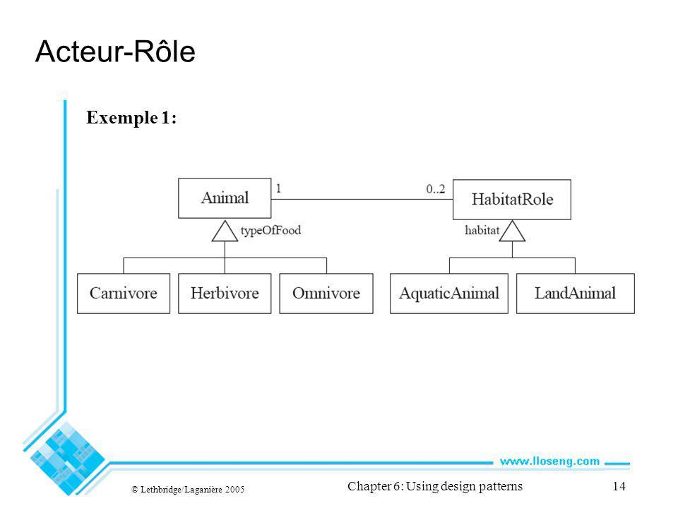 © Lethbridge/Laganière 2005 Chapter 6: Using design patterns14 Acteur-Rôle Exemple 1: