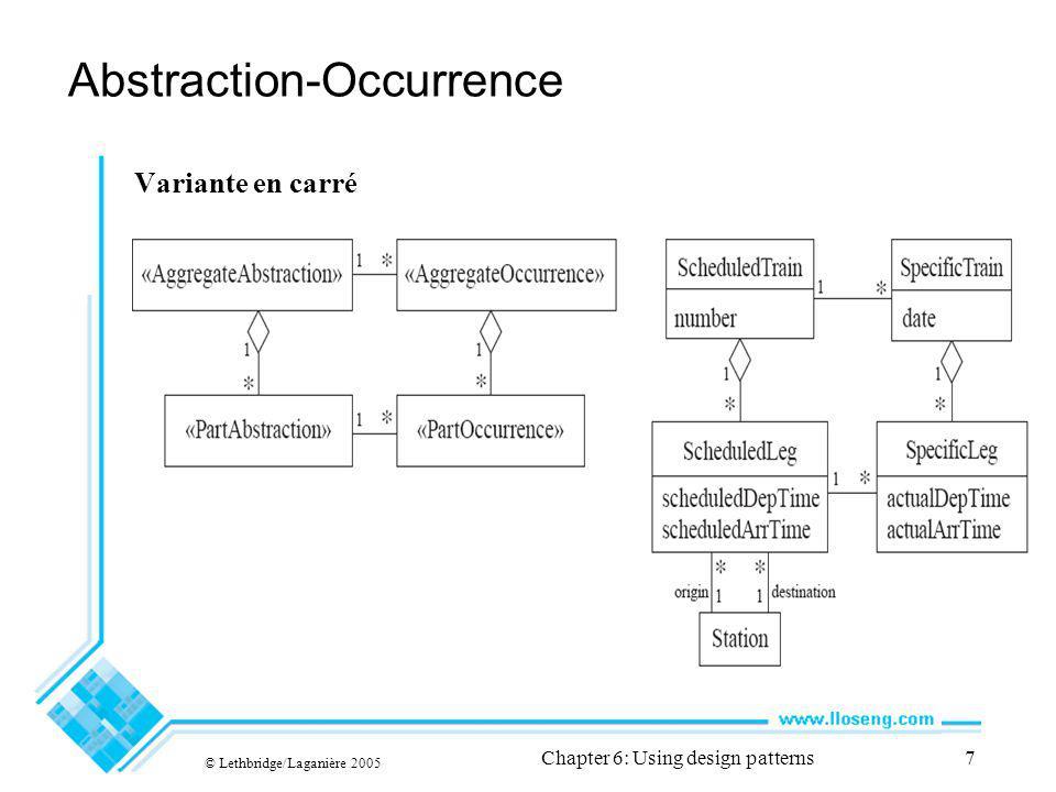 © Lethbridge/Laganière 2005 Chapter 6: Using design patterns8 6.3 Le patron de Hiérarchie généralisée Contexte: Les objets dune hiérarchie peuvent avoir un ou plusieurs objets au-dessus deux (leurs supérieurs), -Et un ou plusieurs objets sous eux (leurs subordonnés).