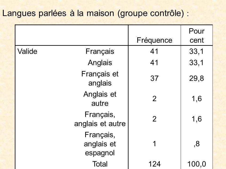 H. Poissant et al.-AQUETA- Mars2003 18 Langues parlées à la maison (groupe contrôle) : Fréquence Pour cent ValideFrançais 4133,1 Anglais 4133,1 França