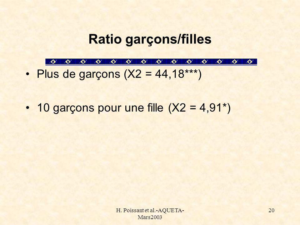 H. Poissant et al.-AQUETA- Mars2003 20 Ratio garçons/filles Plus de garçons (X2 = 44,18***) 10 garçons pour une fille (X2 = 4,91*)