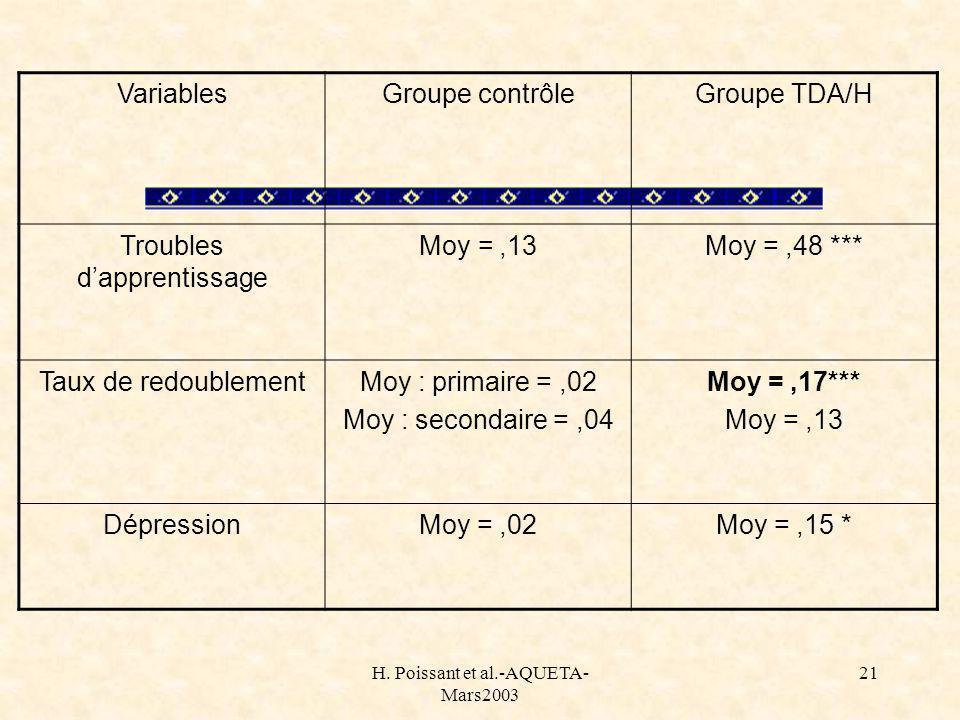 H. Poissant et al.-AQUETA- Mars2003 21 VariablesGroupe contrôleGroupe TDA/H Troubles dapprentissage Moy =,13Moy =,48 *** Taux de redoublementMoy : pri