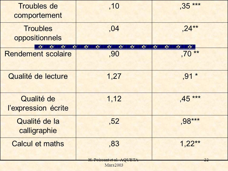 H. Poissant et al.-AQUETA- Mars2003 22 Troubles de comportement,10,35 *** Troubles oppositionnels,04,24** Rendement scolaire,90,70 ** Qualité de lectu
