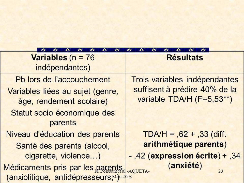 H. Poissant et al.-AQUETA- Mars2003 23 Variables (n = 76 indépendantes) Résultats Pb lors de laccouchement Variables liées au sujet (genre, âge, rende