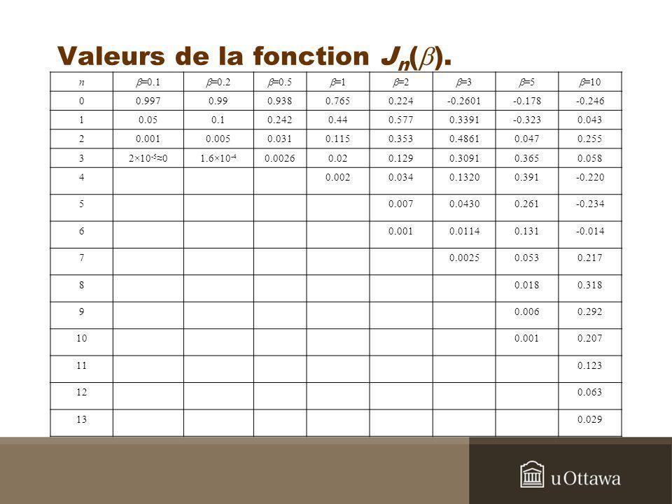 Valeurs de la fonction J n ( ). n =0.1 =0.2 =0.5 =1 =2 =3 =5 =10 00.9970.990.9380.7650.224-0.2601-0.178-0.246 10.050.10.2420.440.5770.3391-0.3230.043