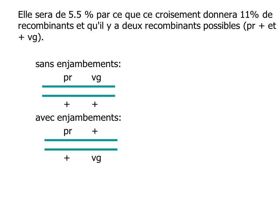 Elle sera de 5.5 % par ce que ce croisement donnera 11% de recombinants et qu'il y a deux recombinants possibles (pr + et + vg). sans enjambements: pr